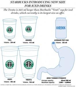 Starbucks Trenda